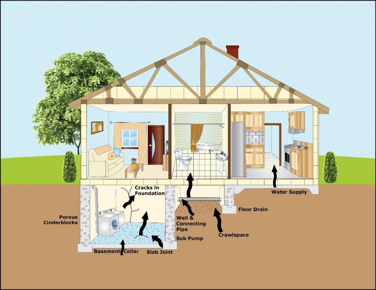 Ways radon can enter home
